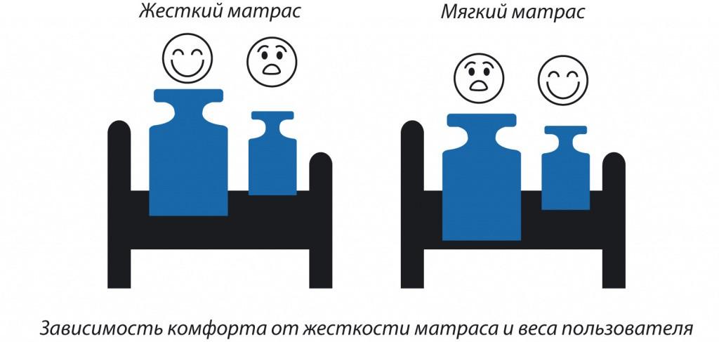 Комфорт матрасов